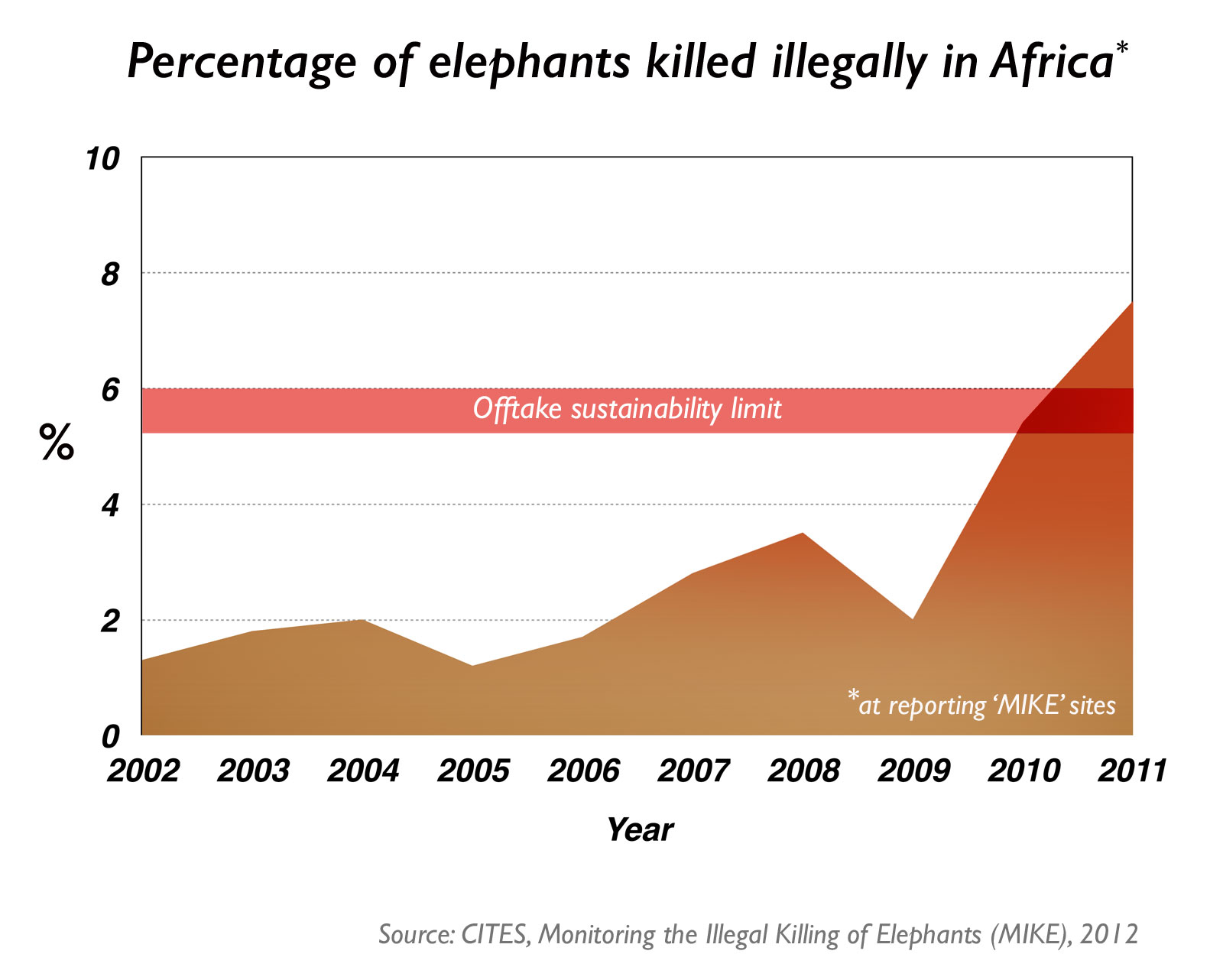 elephant-poaching-graph