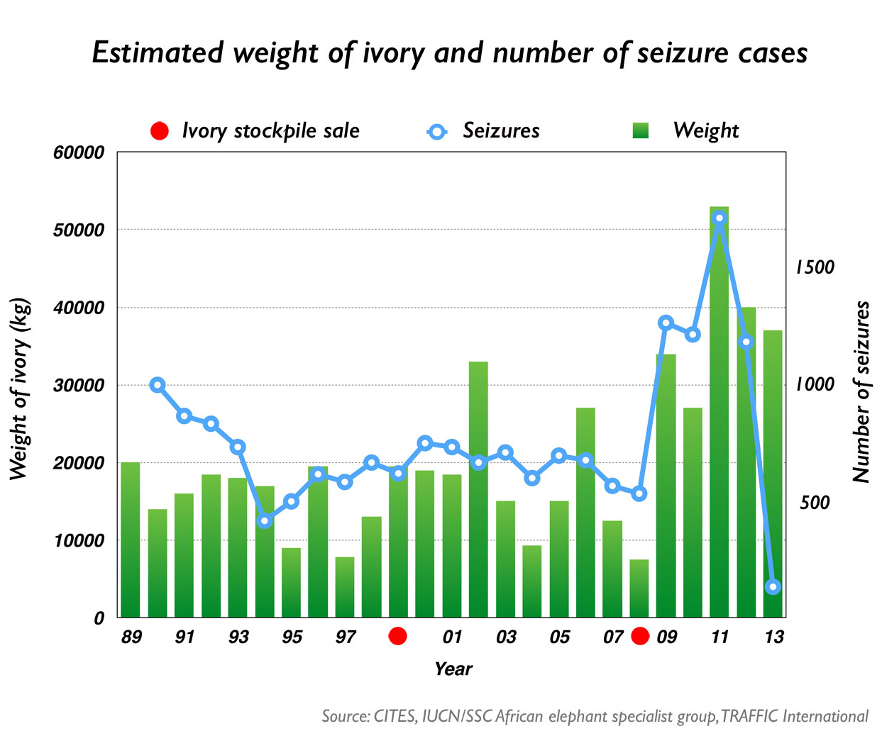 ivory-weight-seizures-graph-2