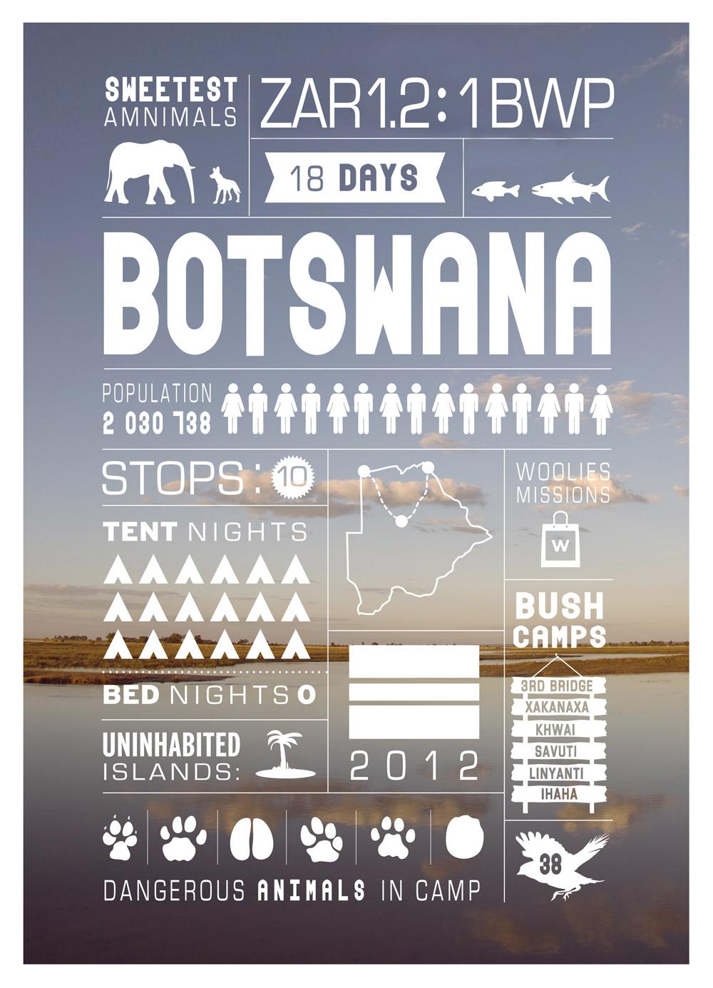 BOTSWANA-UPDATE
