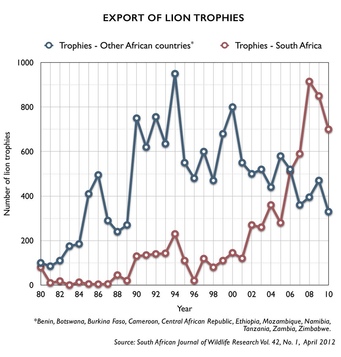 lion-trophy-exports