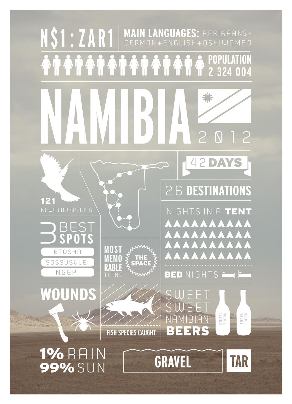 1.NAMIBIA