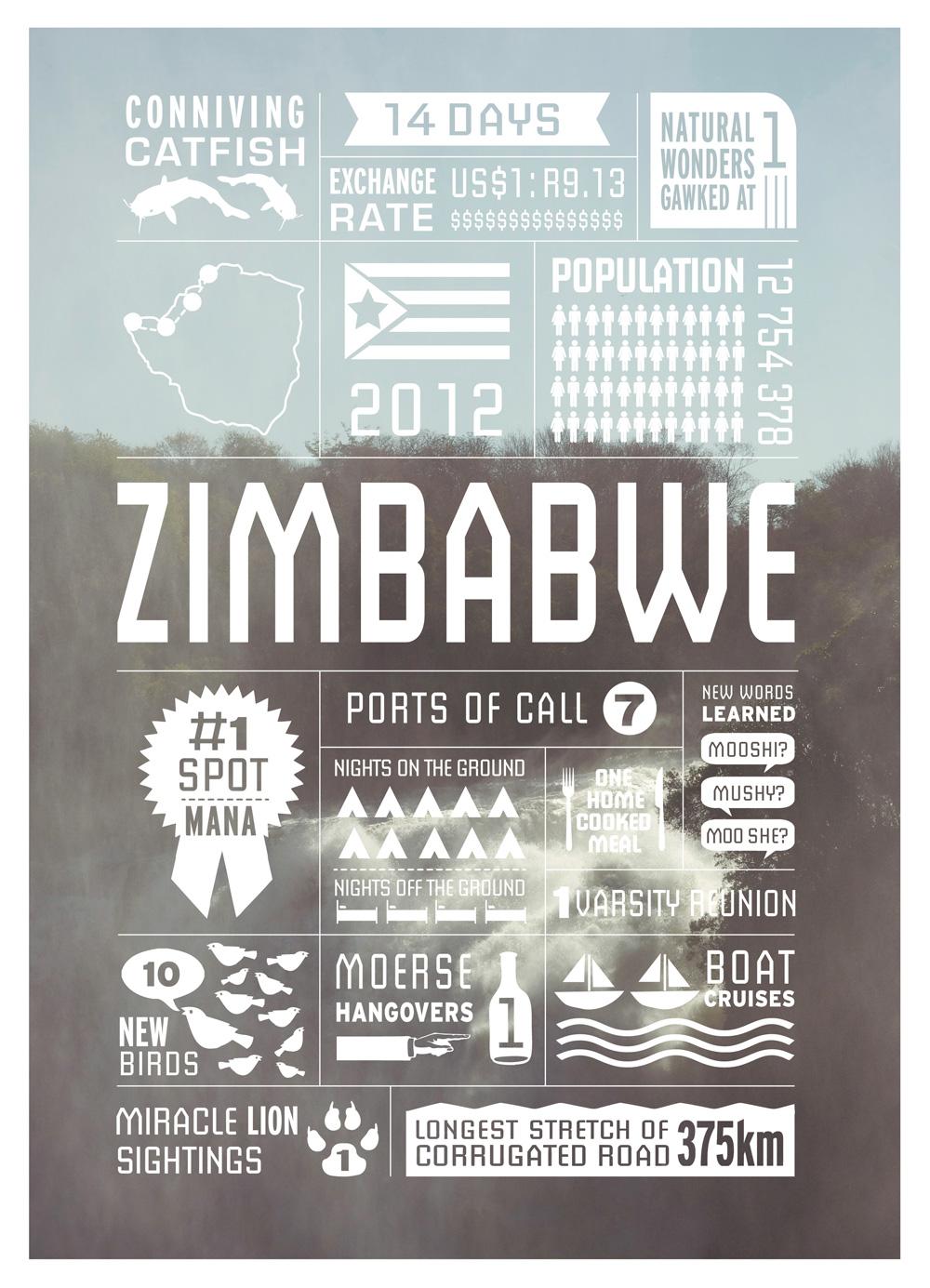 3.ZIMBABWE