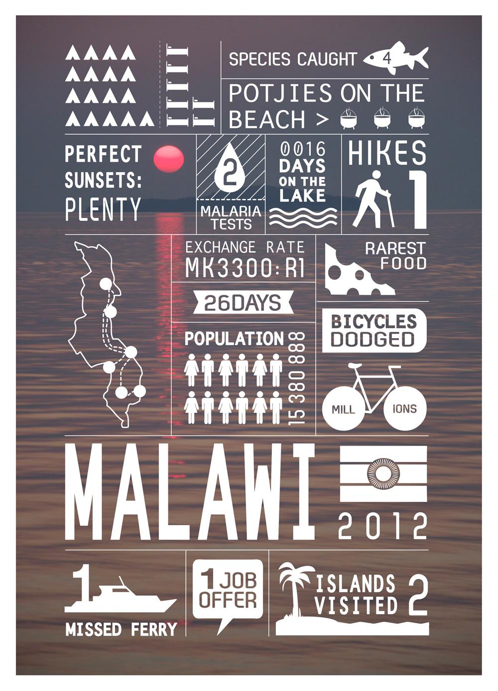 5.MALAWI